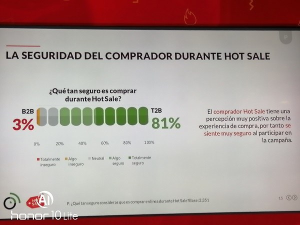 Hot Sale 2019 va por cifra récord de ventas, percepcion de seguridad del Hot Sale