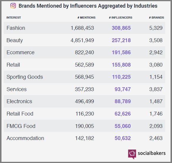 Industrias más mencionadas por influencers
