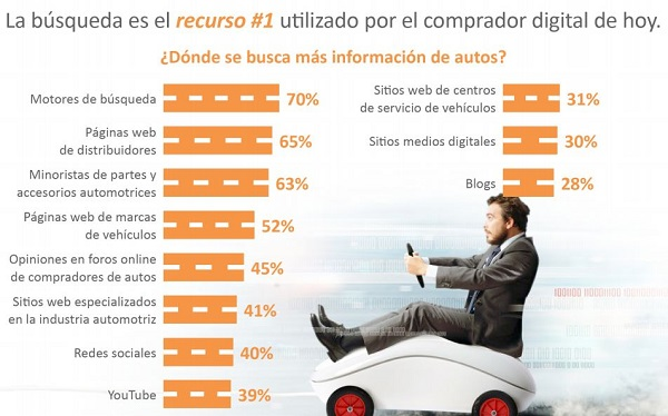 claves del marketing digital para autos