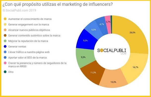 propositos para colaborar con algun influencer