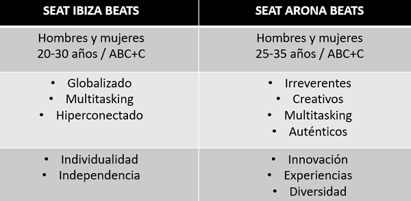 seat ibiza beats y arona beats campaña de marketing