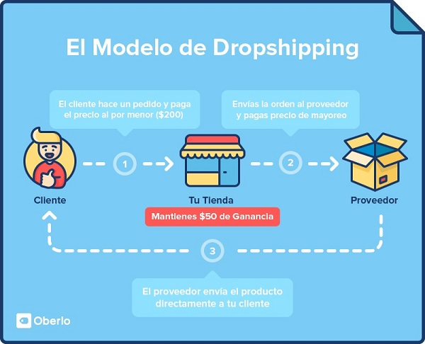 tendencias de retail modelos de dropshipping