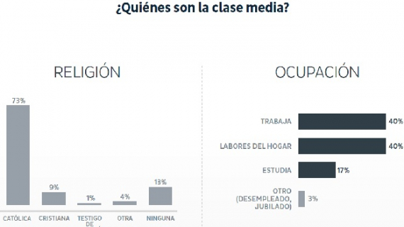 ¿Cómo se conforma la clase media mexicana actual?
